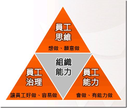組織能力金三角